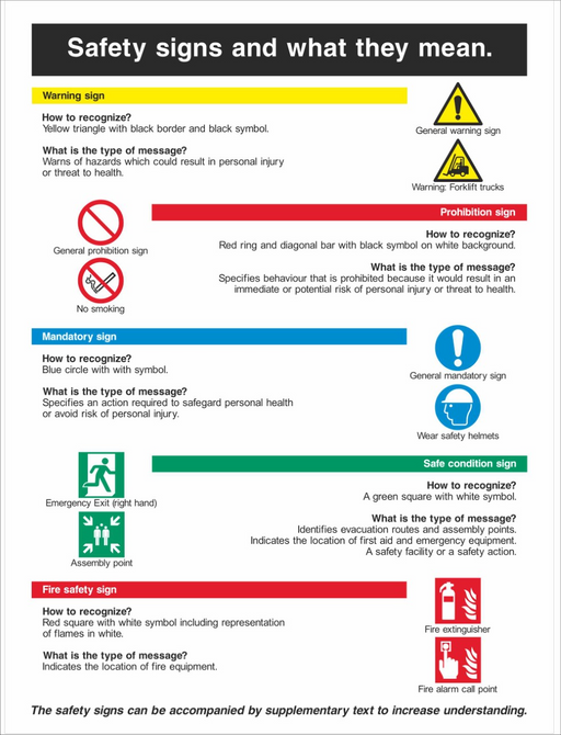 Safety Signs and What They Mean