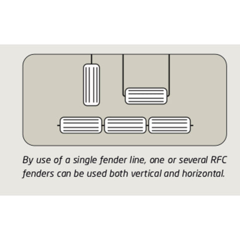 How to hand the RFC (HTM) Polyform Fenders