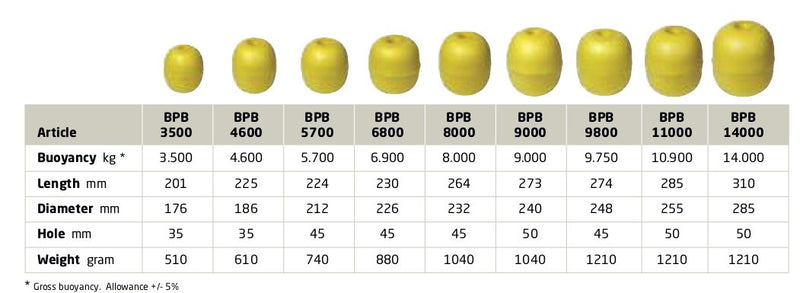BPB Purse Seing Float Sizing Guide