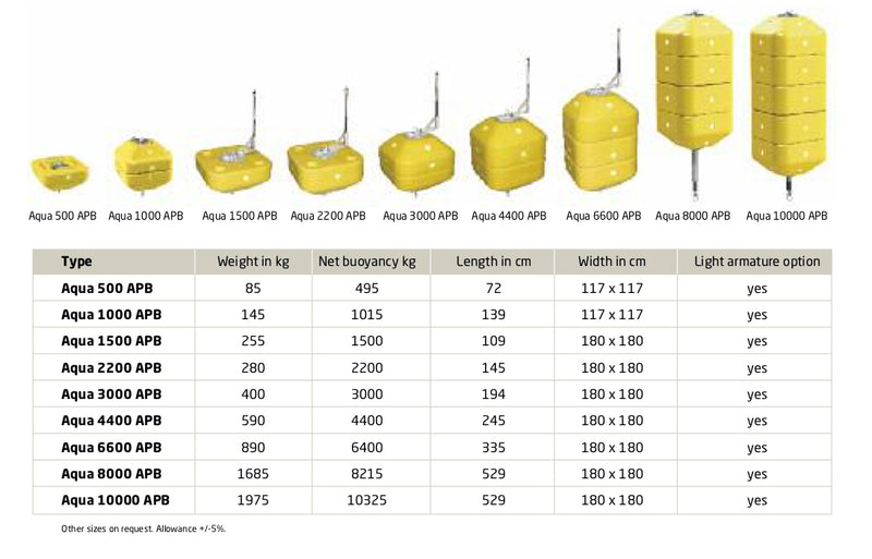 Aqua 1500 Aquaculture Buoys 1090mm(L) x 1800mm(W)
