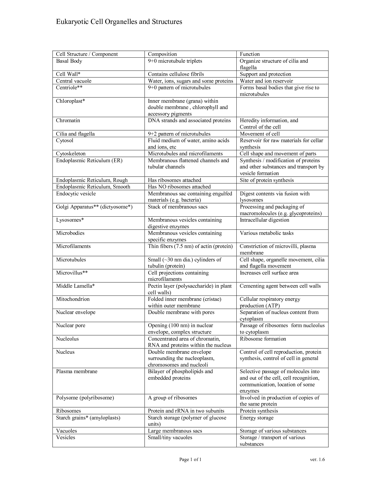 16 Best Images of Cells And Their Organelles Worksheet Cell Organelles Worksheet Answer Key