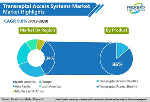 Trans Septal Access Systems Market To Register A Stellar Growth Rate Of CAGR 10.4% During 2025 | Medgadget