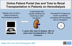 Online patient tool is associated with increased likelihood of receiving kidney transplant