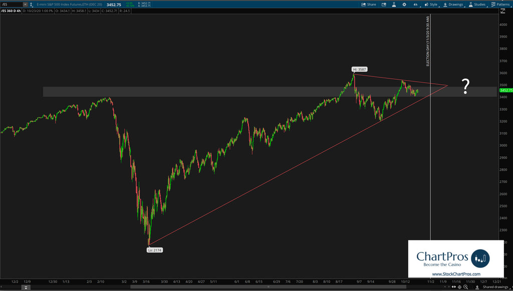S&P 500 and the US Election Decision