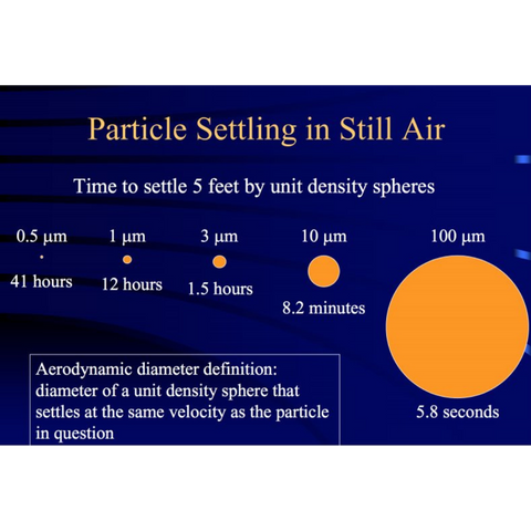 particleSize