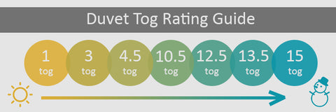 Duvet tog rating guide