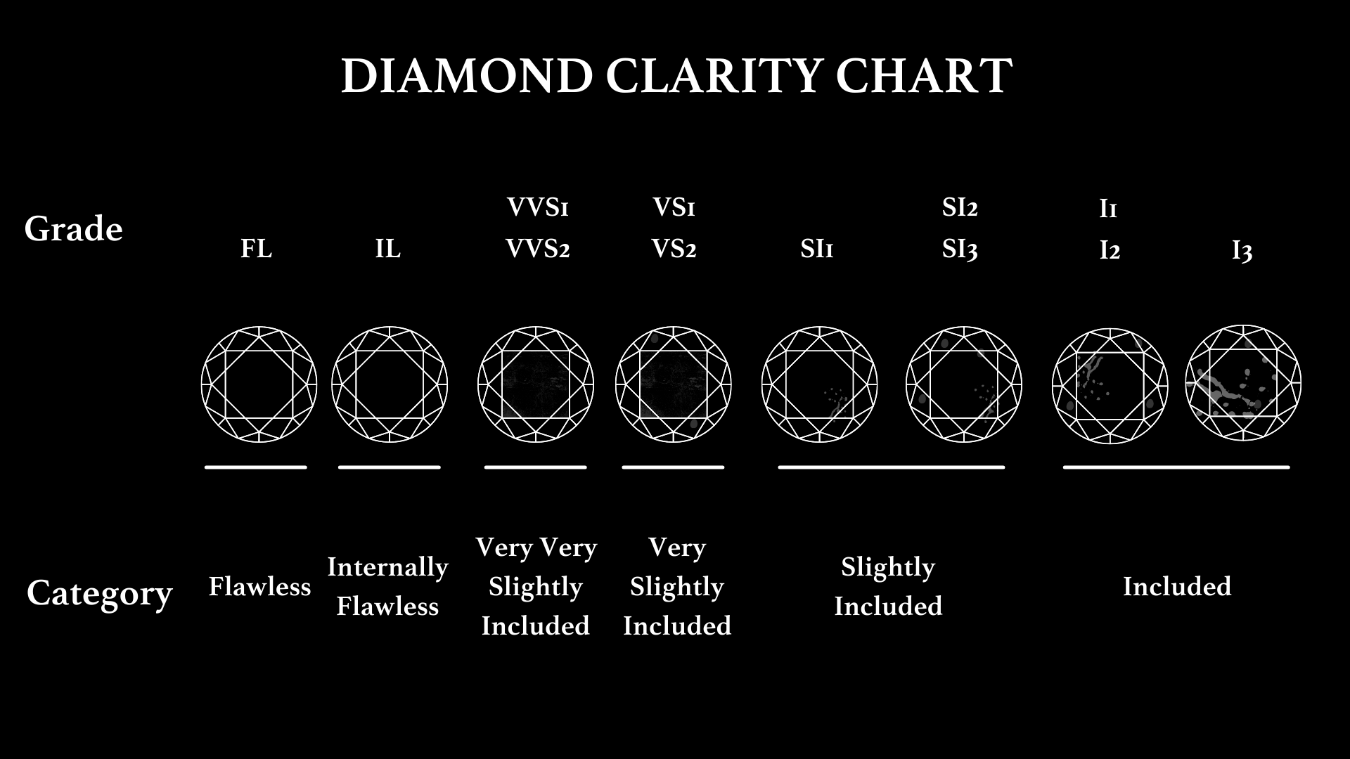 diamond clarity chart with diamond clarity scale