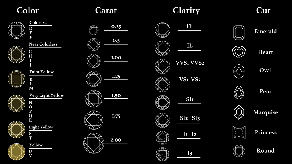 diamond clarity chart with 4 diamond scale
