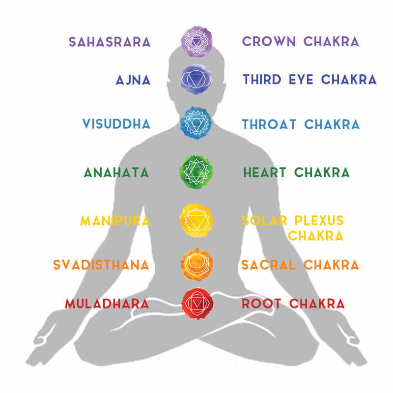 chart of 7 chakras, 7 chakra stones meanings, 7 chakra color of different meaning, 7 chakra crystals, picture showing 7 chakra meanings, chakra for balancing body energy, 7 chakra chart