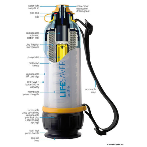 pro's and cons of water bottle with filter – puricomusa