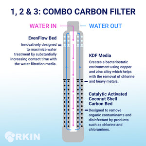Salt Based Water Softener and Whole House Carbon Filter System