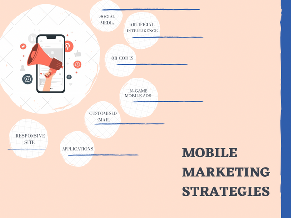 Types of mobile marketing strategies