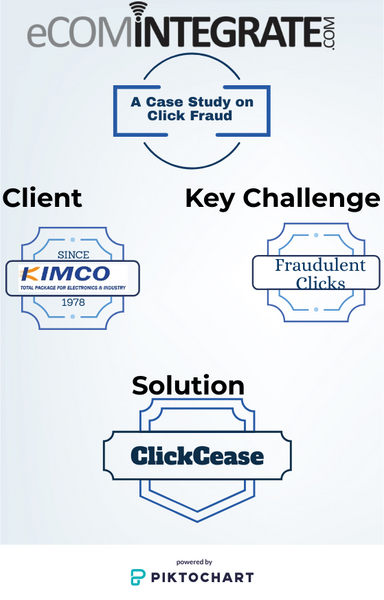 A Case study report on click fraud by eComIntegrate