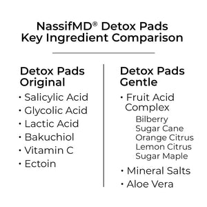 Detox Pads - Gentle Formula:  Complexion Perfecting Treatment Pads to Exfoliate, Even Skin Tone, Reduce Pores, Smooth & Protect - 60ct