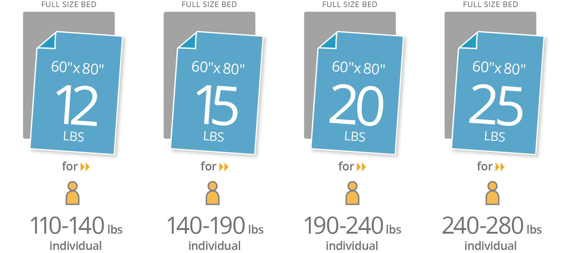 Full blanket size guide