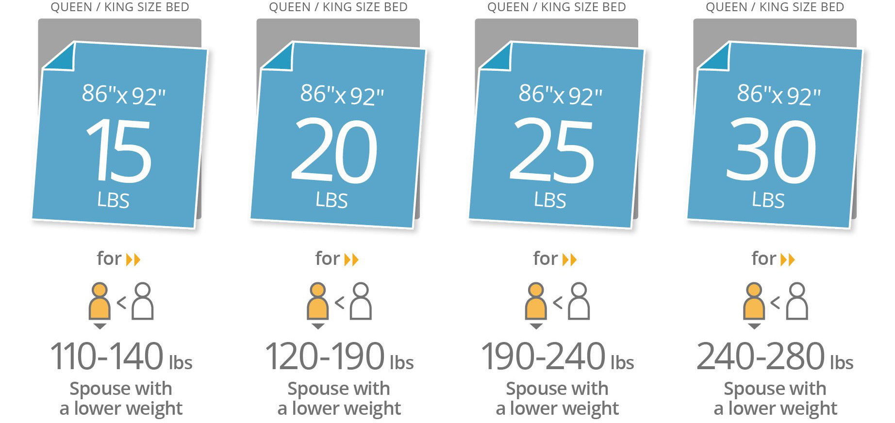Queen & King blanket size guide