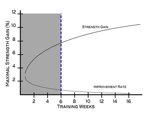 Graph shows the optimal training block length of a parameter to ensure maximal gains (gray shaded area). For most parameters this is two to six weeks.