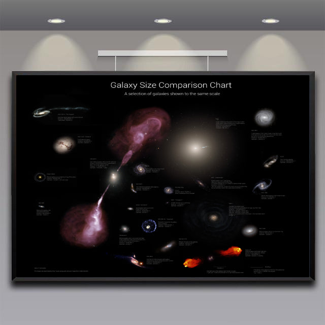 Galaxy Size Comparison Chart - Poster