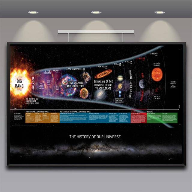 The History Of Our Universe Poster