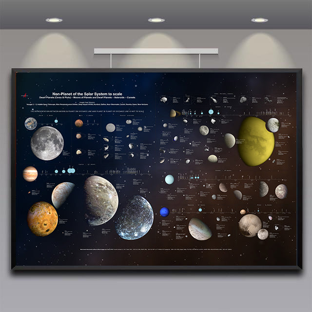 The Chart of The Minor Bodies Of The Solar System
