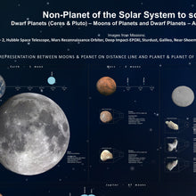 Load image into Gallery viewer, The Chart of The Minor Bodies Of The Solar System