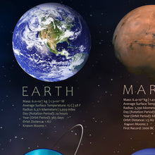 Load image into Gallery viewer, The Planets Of Our Solar System Poster