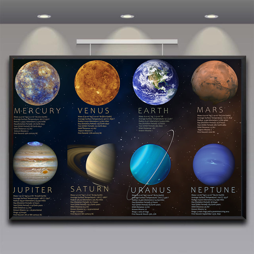 The Planets Of Our Solar System Poster