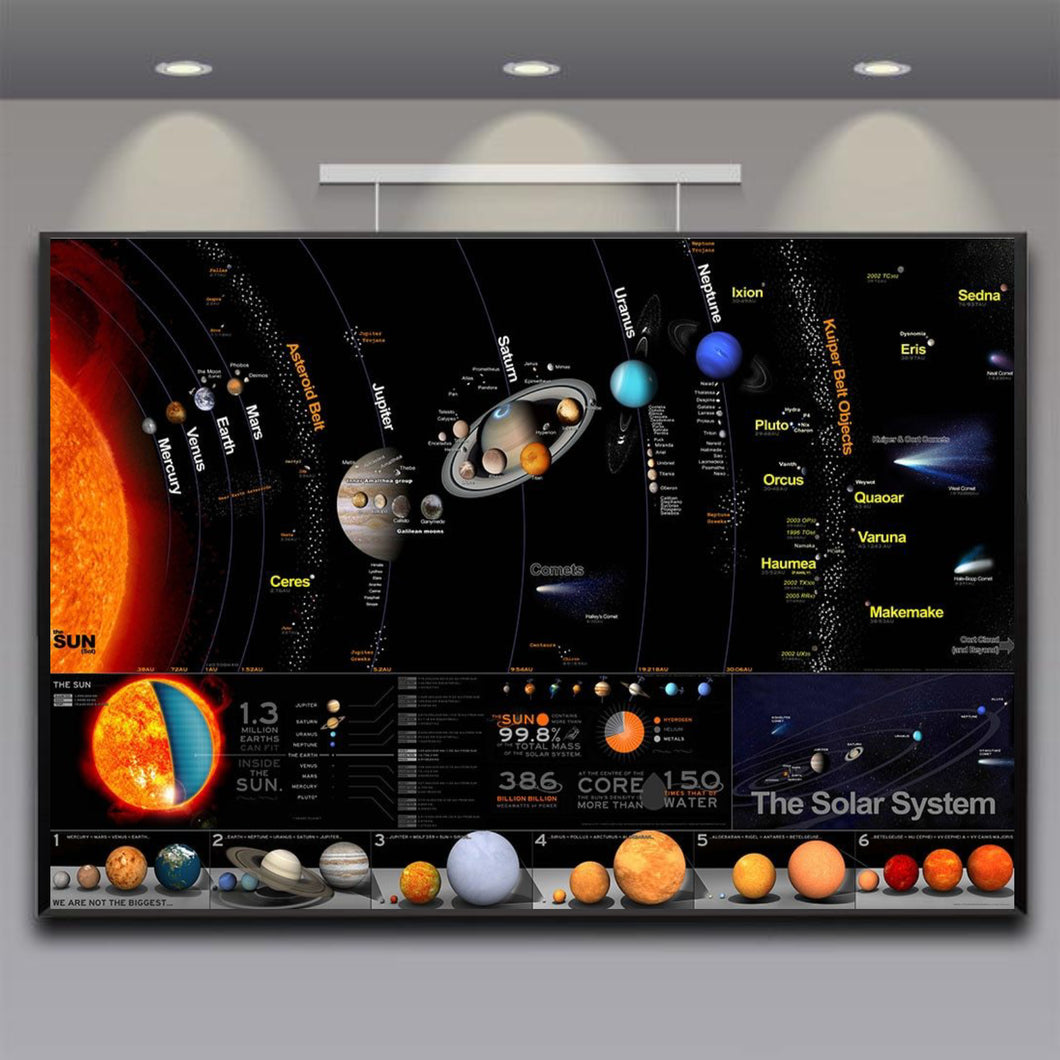 The Chart Of The Solar System Poster