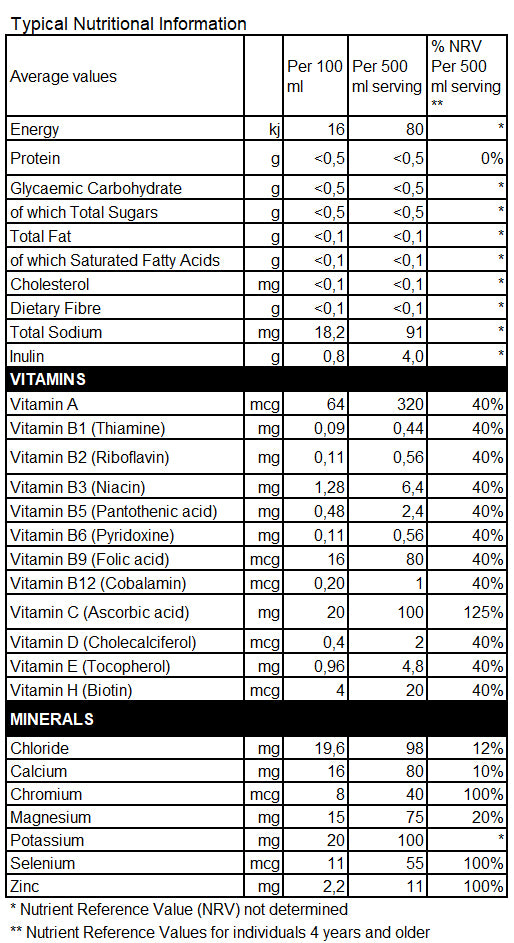 Biozest Nutrition Facts Table