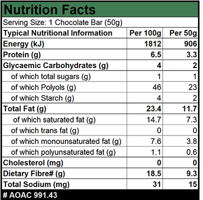 Caring Candies Nutrition Facts Panel showing Energy, Carbohydrates, Fat, Glycemic, Glycaemic, nett carbs