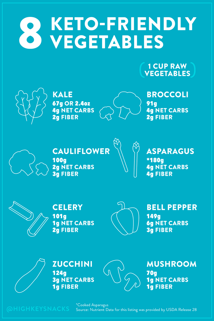 8 keto friendly vegetables