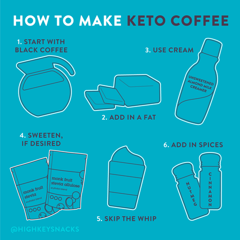 keto coffee recipe card