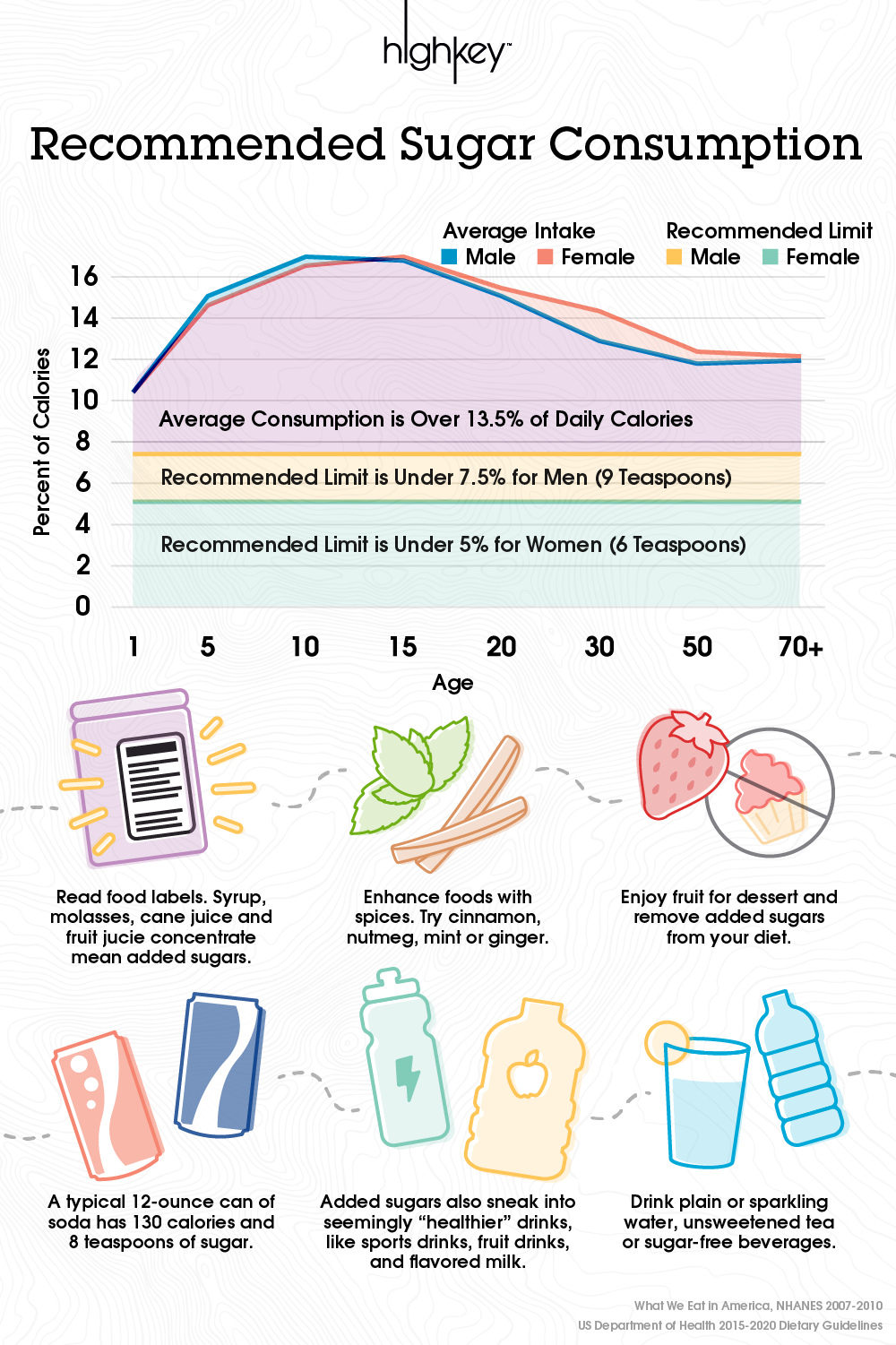 Infrographic recaps the chart earlier in the blog post which showed recommendations for added sugar intakes being less than 10%. Below it, are tips for how to cut back on added sugars. 1. Read nutrition labels 2. Enhance foods with spices like cinnamon, nutmeg, mint or ginger. 3. Enjoy fruit for dessert and remove added sugars from your diet. 4. Stick to sugar-free beverages like plain and sparkling water, unsweetened tea and black coffee.