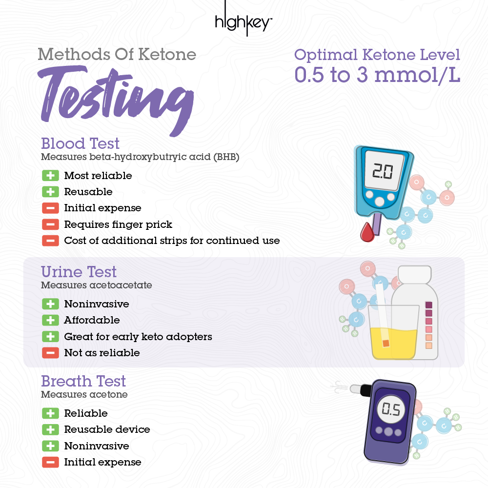 Different Keto Testing Methods Ketones and Pros Cons