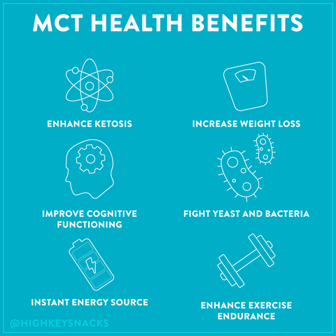 healthy fats infographic showing the benefits of MCTs including enhanced ketosis, increased weight loss, increased cognitive function, fights yeast and bacteria, energy boost, and enhanced endurance during exercise