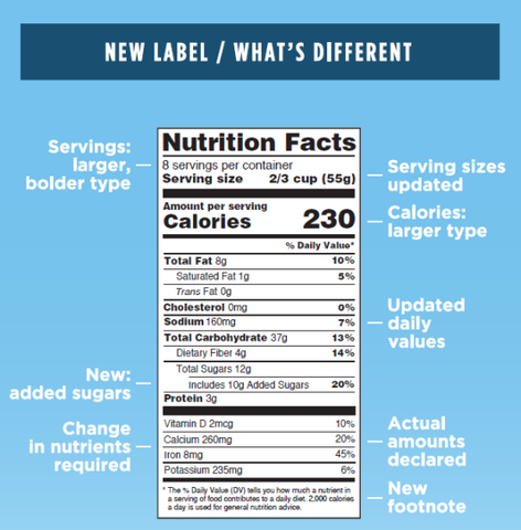 Nutrition Label Changes from the FDA
