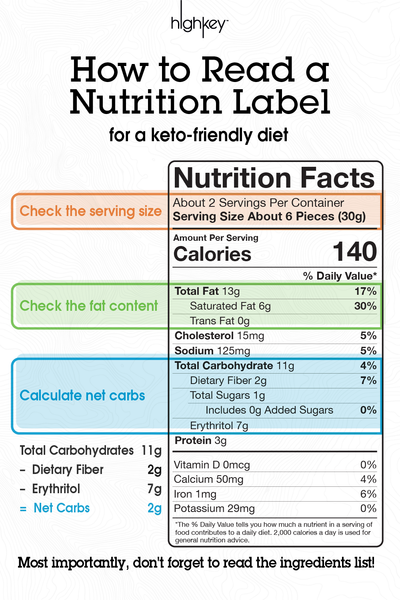 Nutrition Label How to Read Guide