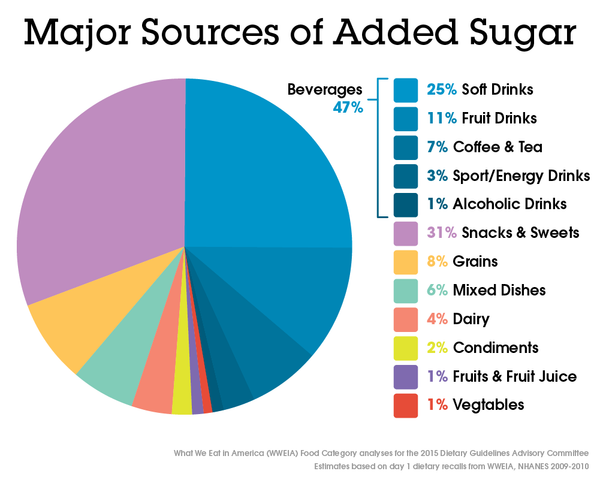 pie chart that shows the percentage of added sugars in the diet of the U.S. population ages 2 years and older that comes from different food categories:  Beverages (not milk or 100% fruit juice) 47%;  Snacks & Sweets 31%;  Grains 8%;  Mixed Dishes 6%;  Dairy 4%;  Condiments, Gravies, Spreads, Salad Dressings 2%;  Vegetables 1%;  Fruits & Fruit Juice 1%;  Protein Foods: 0%.  An inset bar chart expands the Beverages (not milk or 100% fruit juice) category to depict the percentage of added sugars in the diet from different types of beverages:  Soft Drinks 25%;  Fruit Drinks 11%;  Coffee & Tea 7%;  Sport & Energy Drinks 3%;  Alcoholic Beverages 1%.  Together, Soft Drinks, Fruit Drinks, and Sport & Energy Drinks are called Sugar-Sweetened Beverages, which comprise 39% of added sugars.