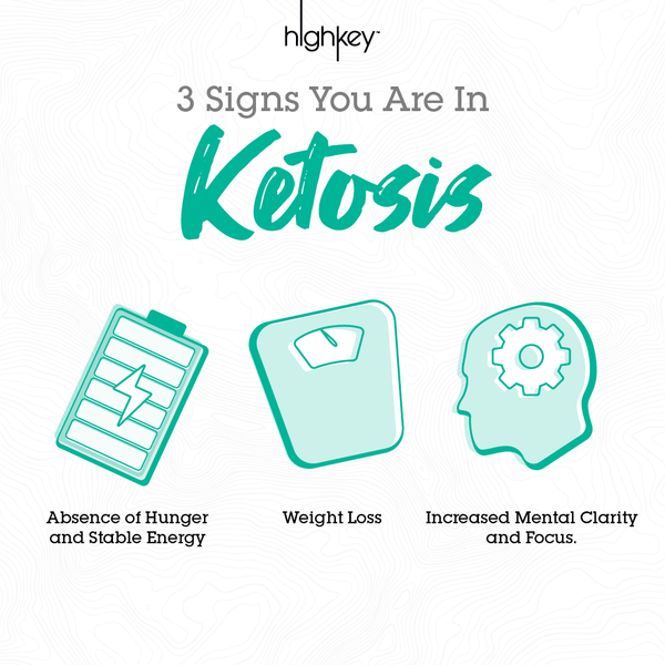 Signs You are in Ketosis Graphic
