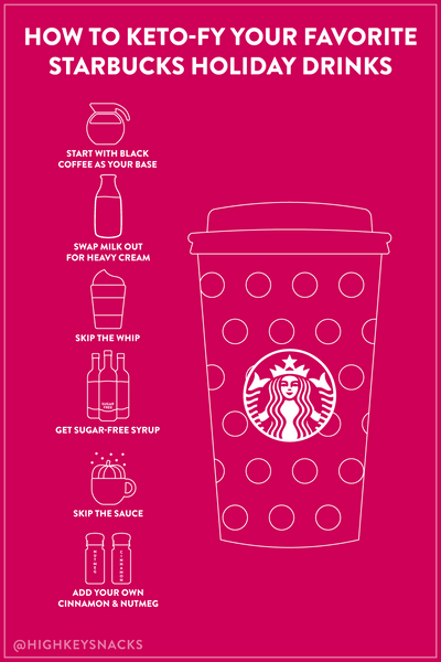 Starbucks Holiday Drink Pinterest graphic with tips to keto-fy starbucks drinks like start with black coffee as your base, swap milk for heavy cream, skip the whip, get sugar free syrup, skip the sauce, and add your own cinnamon and nutmeg