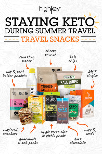 road trip snacks: staying keto during summer travel pinterest graphic product bundle with call outs from left to right for nut and seed butter packets, sparking water, cheese crunch, kale chips, mct singles, nuts and seeds, dark chocolate, single serve olive and pickle packs, guacamole snack packs, nut/seed crackers