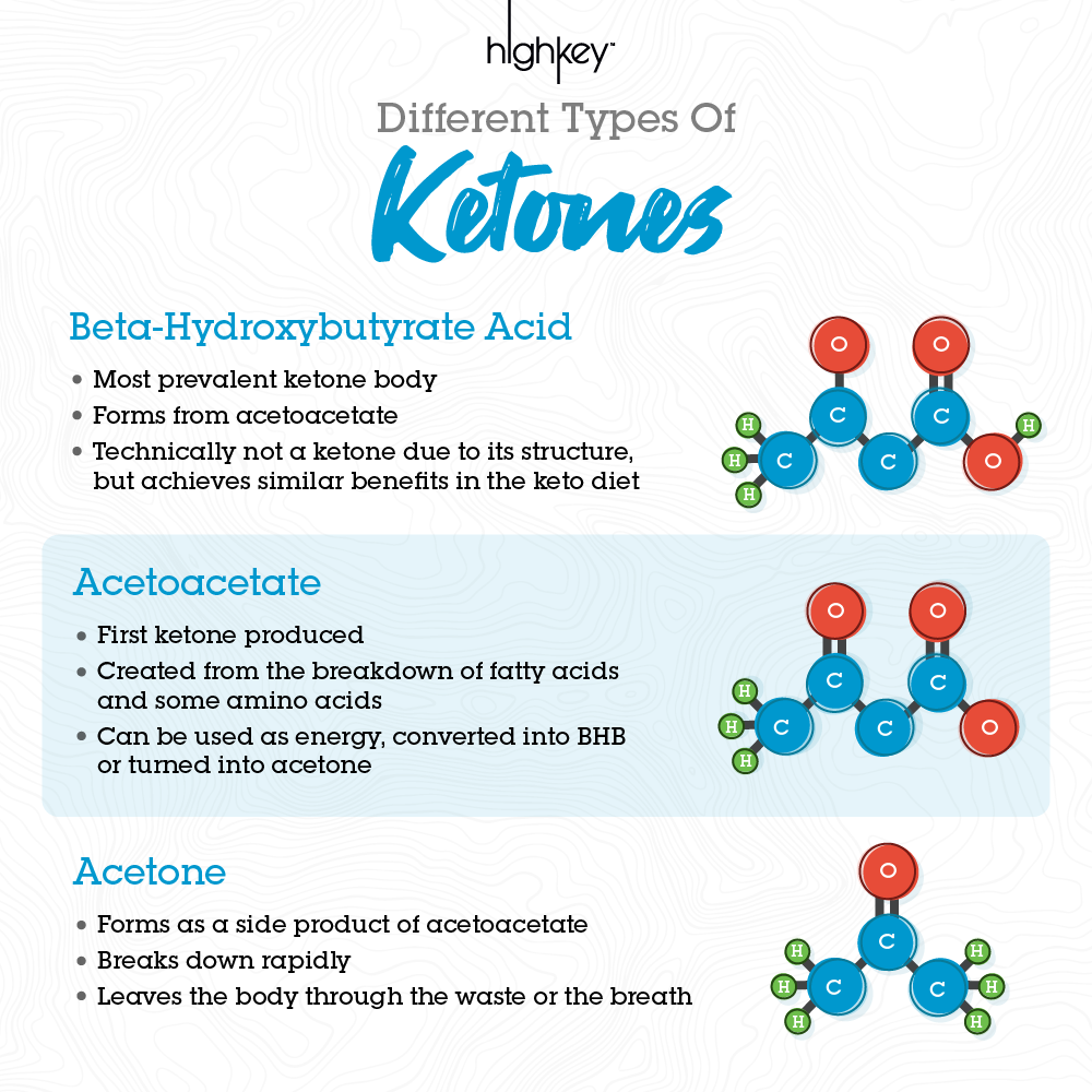 Different Types of Ketones