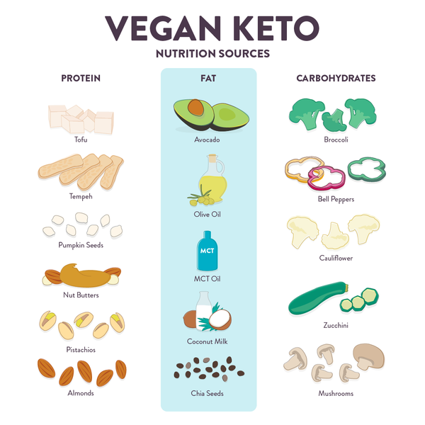 Vegan Keto Nutrition Sources. Low carb sources for protein fat and carbohydrates. Plant-based keto.