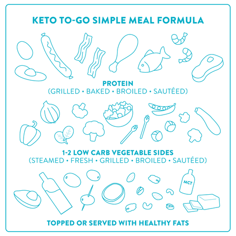 Disney world and theme park keto friendly eating formula including protein, vegetables, and healthy fat toppings.