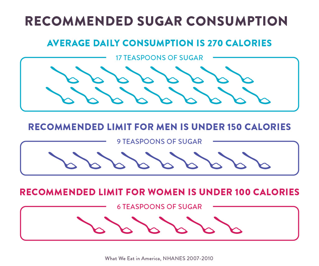 sugar recommendations