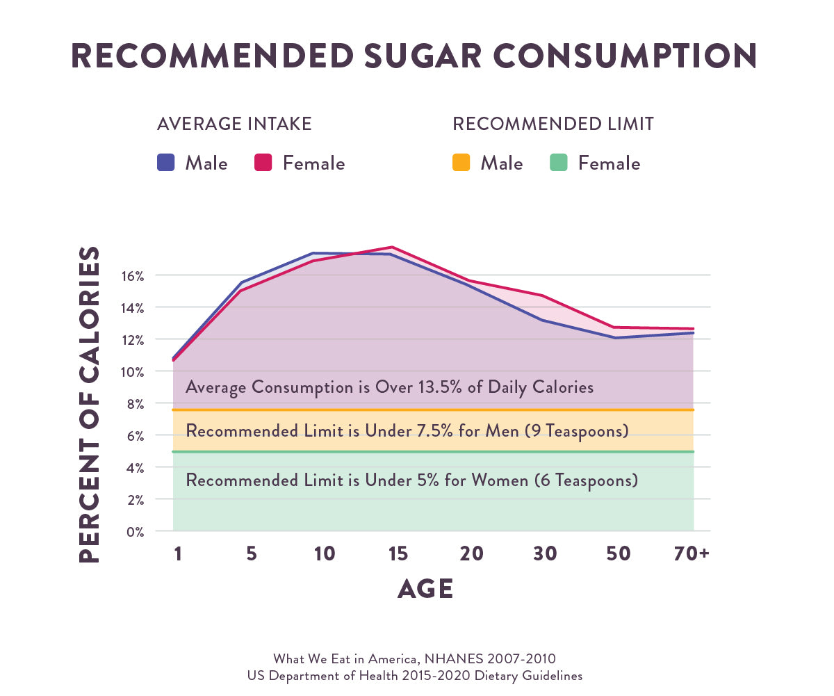 recomentions of sugar