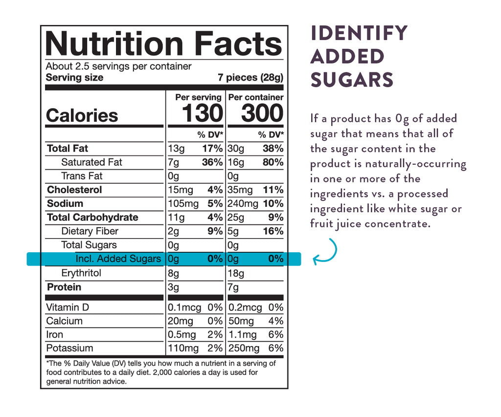nutrition facts analysed
