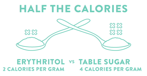 "What is erythritol graphic showing comparison of erythrtiol to table sugar with text ""half the calories, erythritol 2 calroies per gram vs table sugar 4 calories per gram"""