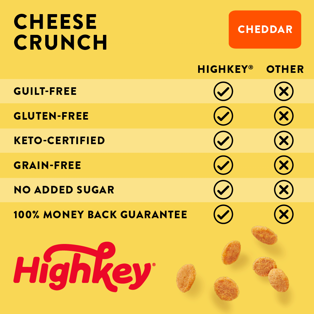 Highkey Cheese Crunch Cheddar Cheese Crunch (4 Pk)  Always Keto-Friendly, Guilt-Free with a Money-Back Guarantee