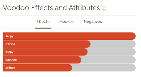 Sativa effects